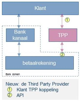 PSD2 innovatie graphic