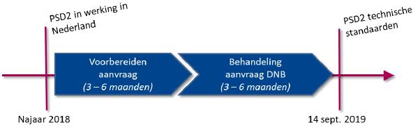 Vergunning voor boekhoudsoftware 2
