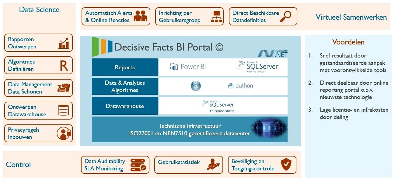 digitalisering - data analytics
