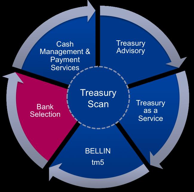 Bankselection