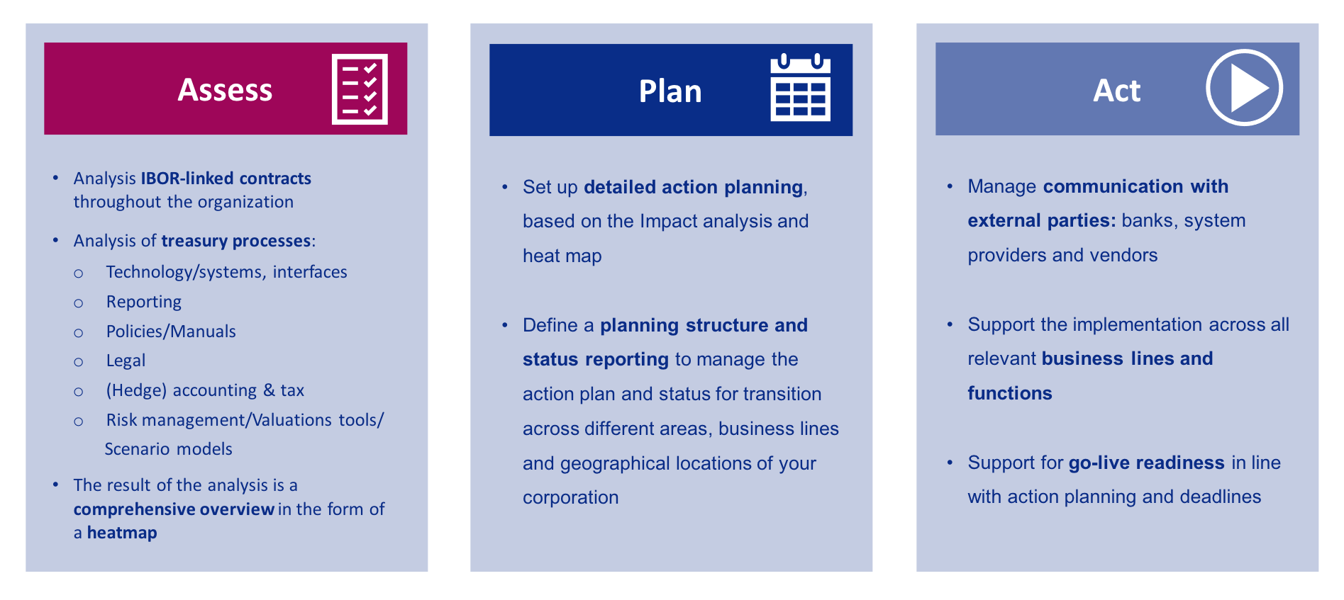 Assess Plan Act for IBOR transition