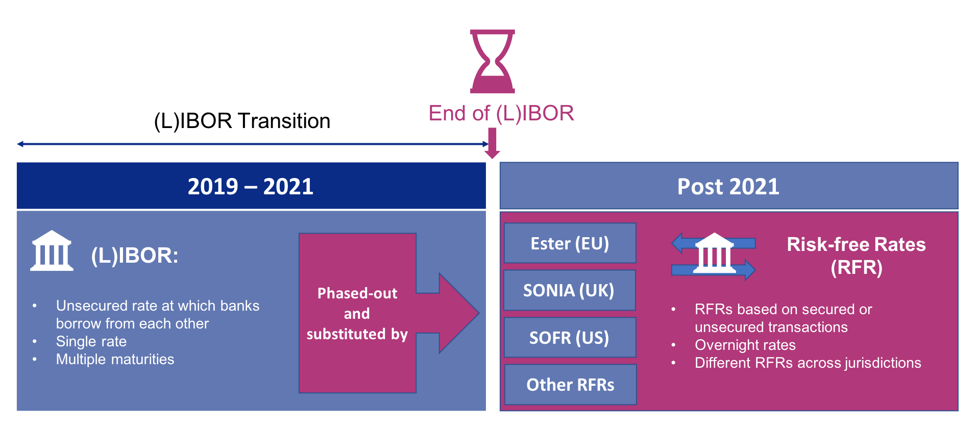 LIBOR Phase Out Illustration