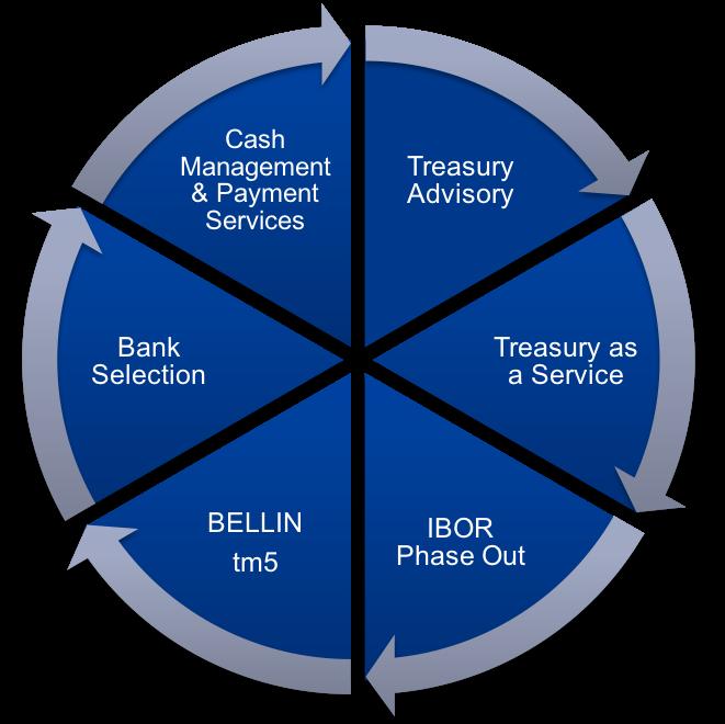 treasury propositie