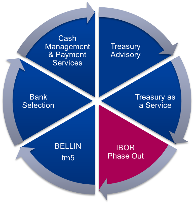 treasury-propositie-ibor-phase-out