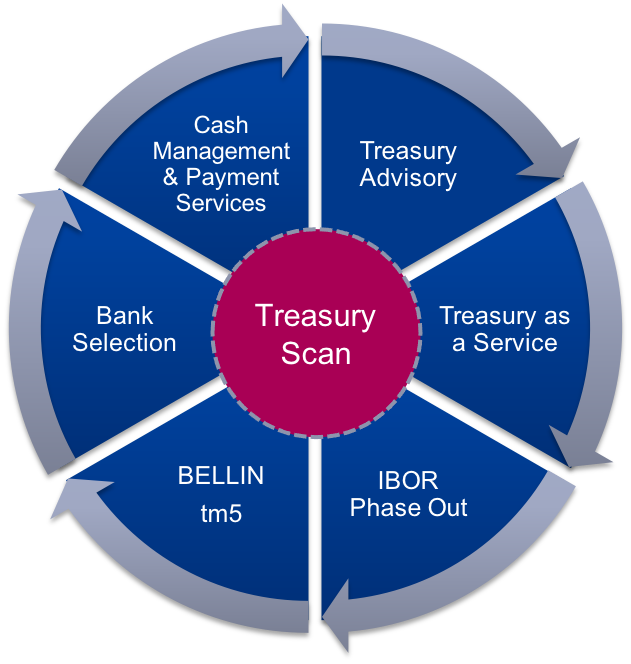 treasury scan propositie