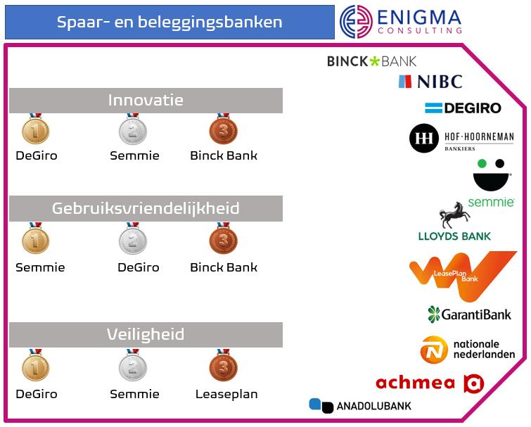 Spaar- en beleggingsbanken die zijn meegenomen in het onderzoek