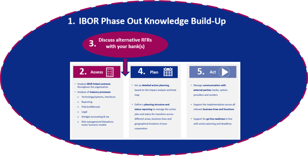 IBOR Phase-Out-Knowledge-Build-Up
